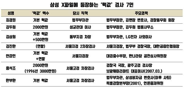 '삼성X파일' 중 노회찬이 실명을 공개한 '떡값'검사 7인 명단.
