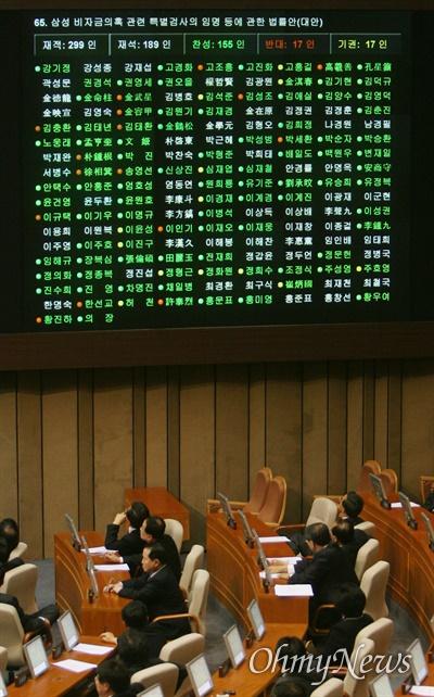 2007년 11월 23일 국회 본회의에 상정된 삼성비자금 특검법안이 재적의원 299명 가운데 재석 189명, 찬성 155명, 반대 17명, 기권 17명으로 가결되는 모습.