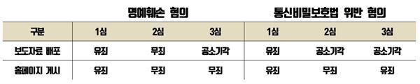 삼성X파일 떡감검사 공개와 관련한 기소혐의 그리고 1, 2, 3심 판결 결과.