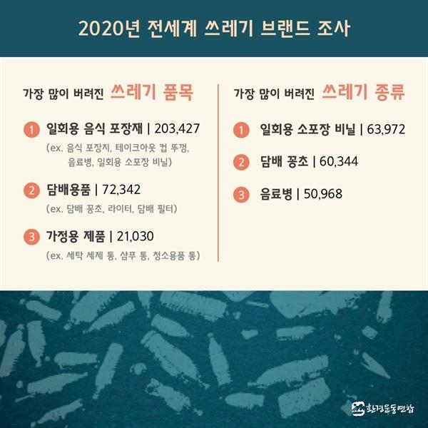 2020 전 세계 브랜드조사 카드뉴스 3 2020 전 세계 브랜드조사 카드뉴스