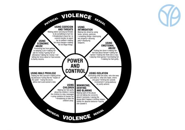 교제폭력은 하나의 '바퀴'처럼 악순환이 되풀이된다. 사진은 둘루스 홈페이지를 통해 접할 수 있는 여성폭력 구조를 도식화한 그림. DAIP는 친밀한 상대가 가해자가 될 경우 관계에서 비롯된 요소들이 모두 폭력에 이용될 수 있다고 보고 있다.