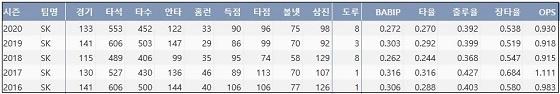 SK 최정 최근 5시즌 주요 기록 (출처: 야구기록실 KBReport.com)