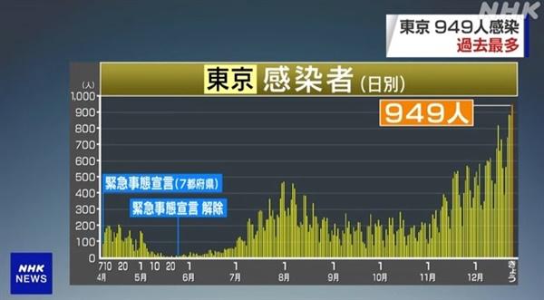 일본 수도 도쿄의 코로나19 신규 확진자 급증 추세를 보도하는 NHK 뉴스 갈무리.