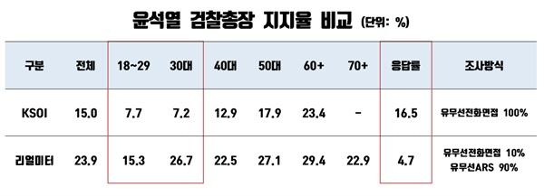 리얼미터와 KSOI 대선주자 선호도 여론조사상 윤석열 검찰총장 지지율 비교(단위: %).