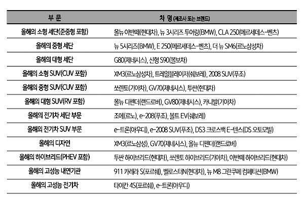 사단법인 한국자동차전문기자협회(회장 하영선)이 31일 발표한 '2021 대한민국 올해의차' 각 부문별 후보 자동차.