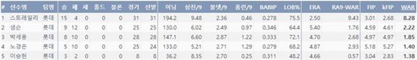 2020시즌 롯데 선발진 주요 기록(출처=야구기록실,KBReport.com)
