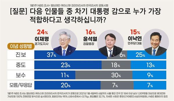 1월 1주차 4개 여론조사기관 합동 전국지표조사(NBS), 차기 대선후보 적합도