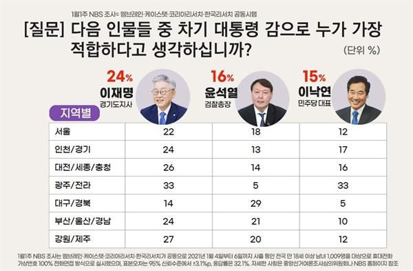 1월 1주차 4개 여론조사기관 합동 전국지표조사(NBS), 차기 대선후보 적합도(지지도)