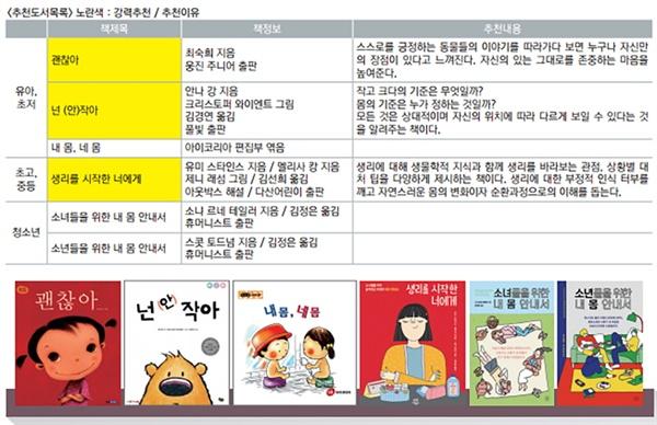 서울여성회가 추천하는 '몸' 관련 성교육 그림책