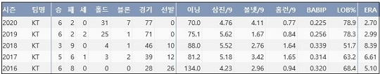 kt 주권 최근 5시즌 주요 기록