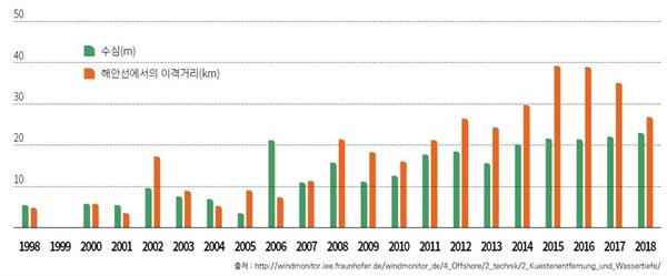 독일 연평균 해상풍력발전단지 해안선 이격거리 및 수심