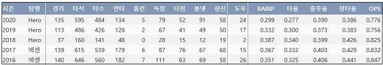키움 서건창 최근 5시즌 주요 기록?(출처: 야구기록실 KBReport.com)