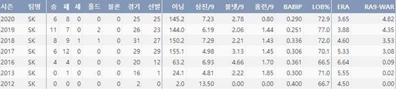 SK 문승원의 주요 투구 기록(출처=야구기록실,KBReport.com)