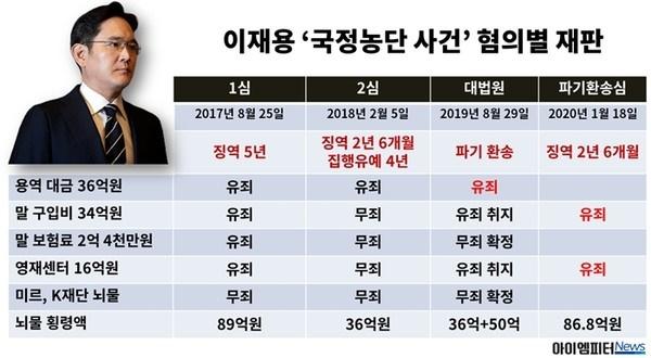 이재용 '국정농단 사건' 혐의별 재판 과정 정리