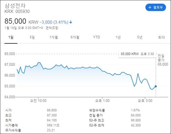 ▲이재용 삼성 부회장이 구속된 1월 18일 삼성전자 주식 거래 현황