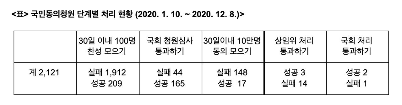 <출처> 참여연대, <팩트시트_국회 국민동의청원 1년 현황>