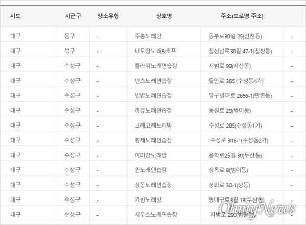 대구시는 21일 코로나19 확진자의 동선으로 확인된 노래연습장 10개소와 유흥 및 단란주점 3개소를 공개했다.