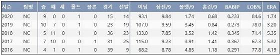 NC 구창모 프로 통산 주요 기록 (출처: 야구기록실 KBReport.com)