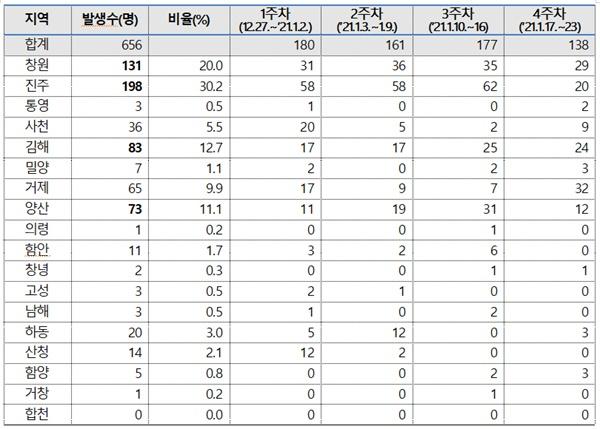 경남지역 코로나19, 최근 4주 동안 1주 간격 시군별 발생 현황.