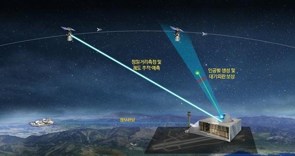 국과연, '우주물체 정밀 식별 기술' 개발 착수회의 국방과학연구소(ADD) 부설 방위산업기술지원센터(이하 방산기술센터)는 '차세대 우주물체 정밀 추적·식별 및 능동대응 기술' 개발을 위한 통합착수회의를 개최했다고 27일 밝혔다. 이 기술은 지상에서 발사한 레이저의 왕복시간을 계산해 인공위성과 우주 물체의 궤도를 정밀하게 추적·예측할 수 있도록 한다. 사진은 레이저 기반 우주물체 감시·추적 기술 개념도. 2021.1.27