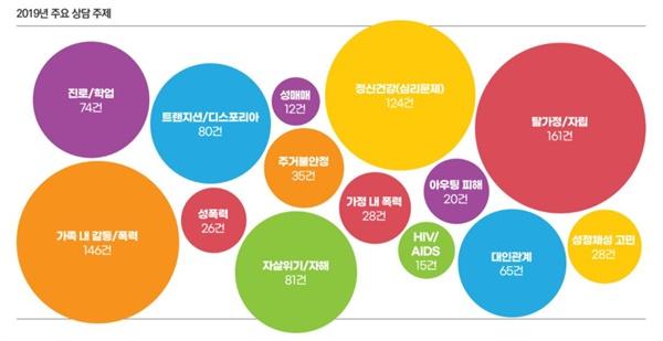 청소년성소수자위기지원센터 '띵동'이 만든 보고서.