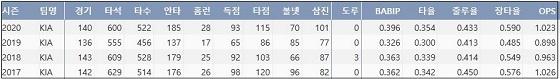 KIA 최형우 최근 4시즌 주요 기록 (출처: 야구기록실 KBReport.com)