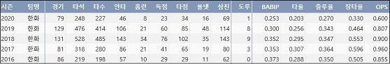 한화 이성열 최근 5시즌 주요 기록 (출처: 야구기록실 KBReport.com)