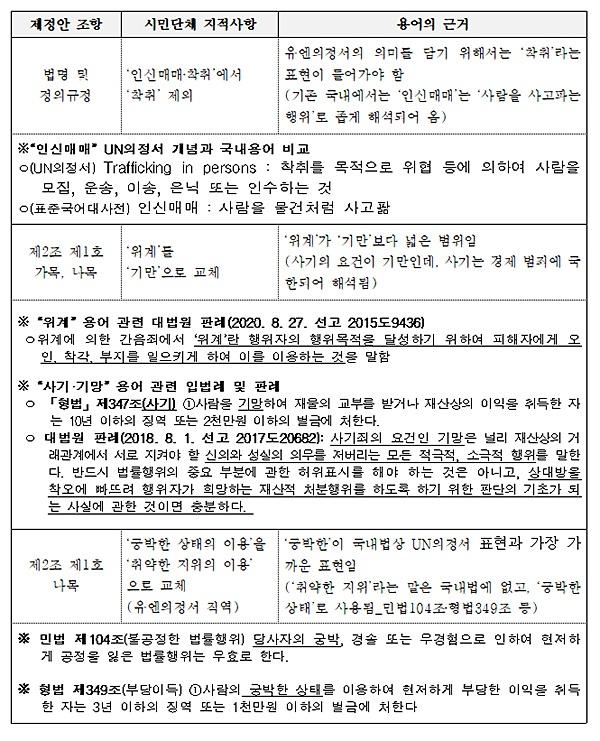 '인신매매?착취'에서 '착취'가 제외 됐다는 시민단체 지적에 대해 이수진 의원 측 반론