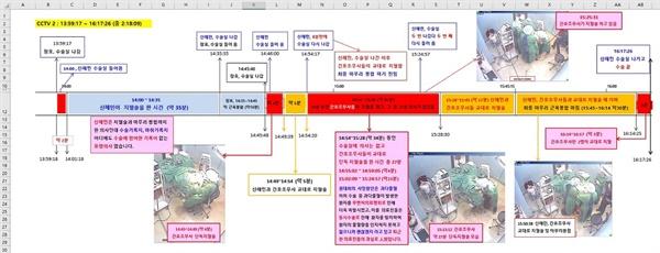 권대희 사건 수술실 CCTV 분석 CCTV 영상은 의무기록지와 다른 점이 많았다.