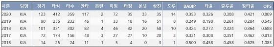 KIA 최원준 프로 통산 주요 기록?(출처: 야구기록실 KBReport.com)