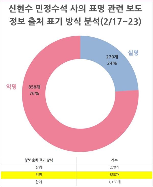 '신현수 민정수석 사의 표명' 보도 정보출처 표기 분석(2/17~23)