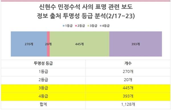 '신현수 민정수석 사의 표명' 보도의 정보출처 투명성 등급 분석(2/17~23)