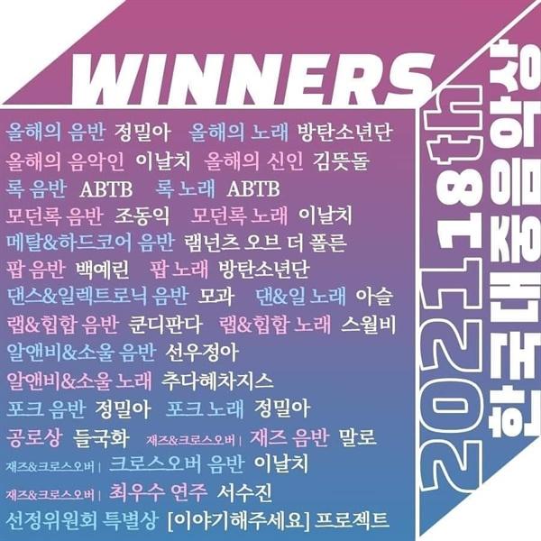 제 18회 한국대중음악상 수상자 명단