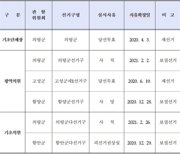 경남지역 4.7 재보궐선거 확정 선거구.