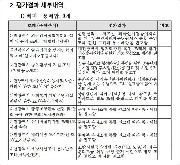 대전광역시 입법평가위원회 결과 보고서 일부.