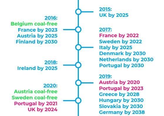 유럽 탈석탄 국가 로드맵 요약(자료: Europe Beyond Coal, Overview: National coal phase-out announcements in Europe, Status January 2021)