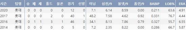 롯데 김유영의 주요 투구 기록(출처: 야구기록실 KBReport.com)
