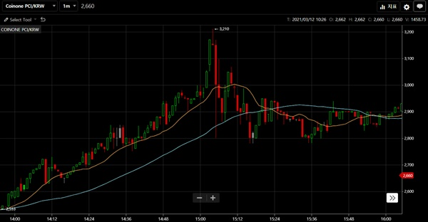 페이코인의 지난 11일 오후 2~4시 사이 가격 그래프.