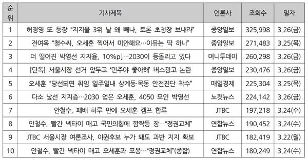 3월 넷째 주 네이버 '많이 본 뉴스' 조회수 상위권 기사