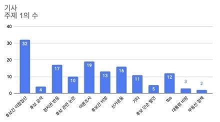 유목별 특징1 : 서울시장 보궐선거 보도 주요 주제