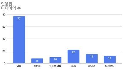 유목별 특징3 : 서울시장 선거보도 관련 인용된 미디어 유형
