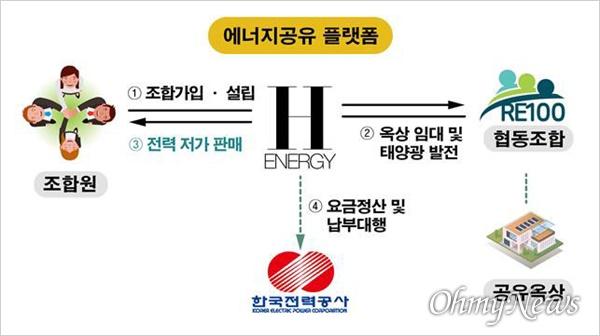 경상북도 에너지 공유 플랫폼.