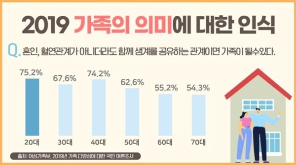 가족 다양성에 대한 국민여론조사 젊은 층을 중심으로 법률혼 이외의 가족에 대한 수용도가 높아지고 있다. 여성가족부&한국여성정책연구원, 2019.