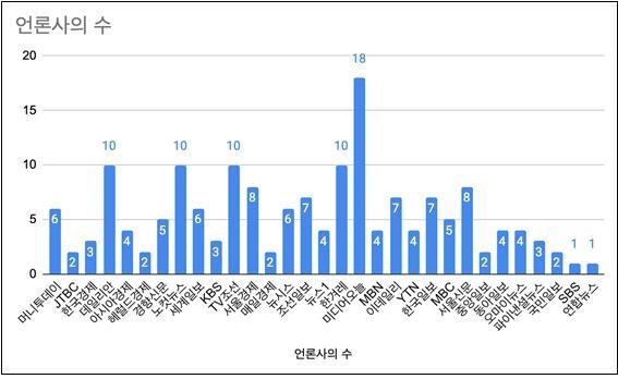 네이버 '많이 본 뉴스'에서 추출한 서울시장 보궐선거 기사 관련.