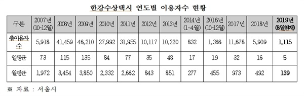안호영 더불어민주당 의원이 지난 2019년 10월 국정감사에서 발표한 서울시 한강 수상택시 연도별 이용 현황 자료. 하루 평균 870명(출퇴근 510명)이 이용하리란 애초 예상과 달리 지난 2008년 하루 평균 이용객 115명에 그쳤고, 2009년 135명, 2010년 84명, 2011년 77명, 2012년 35명으로 계속 줄었다. 이용자들도 대부분 관광객이었고, 출퇴근 이용자는 20% 수준에 그쳤다.