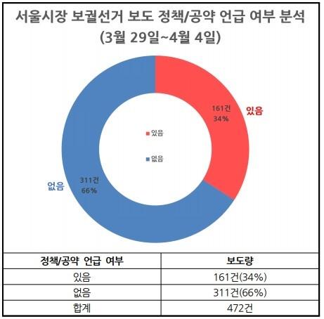 △ 서울시장 보궐선거보도 정책·공약 언급 여부 분석(3/22~28) ⓒ민주언론시민연합