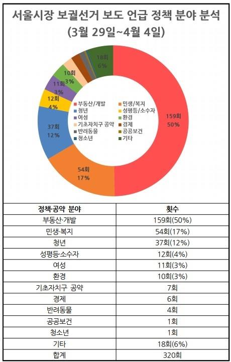 △ 서울시장 보궐선거 보도 정책분야 분석(3/29~4/4) ⓒ민주언론시민연합