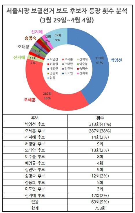 △ 서울시장 보궐선거 보도 후보자 등장 횟수 분석(3/29~4/4) ⓒ민주언론시민연합