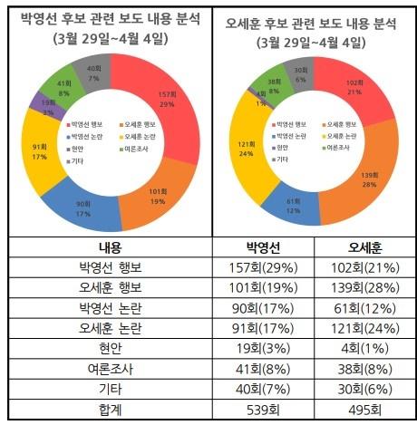 △ 서울시장 보궐선거 박영선, 오세훈 후보 보도내용 분석(3/29~4/4) ⓒ민주언론시민연합