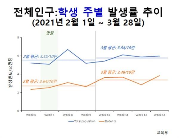 '전체 인구: 학생' 코로나19 발생률 추이.